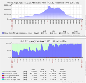 new relic graphs