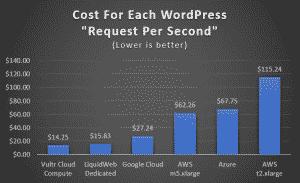 WordPress performance graph: cost per request per second.